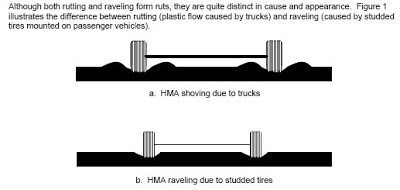 Tire Grooves